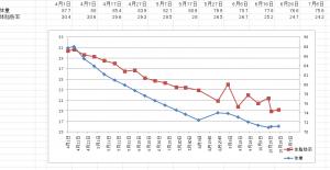 体重・体脂肪率表とグラフ
